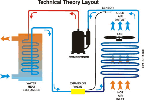 how heat pumps work paramount pools Air to Air Heat Pump Diagram