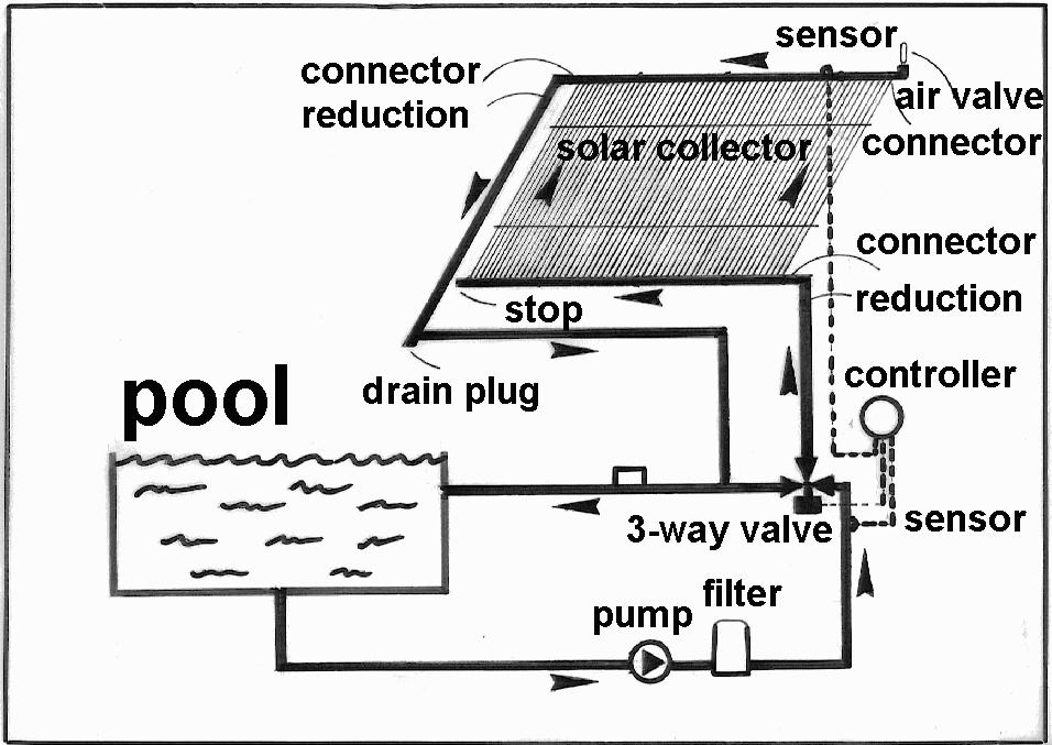 Pool drainage diagram