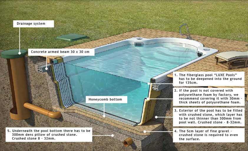 Fiberglass Swimming Pools One Piece Paramount Pools